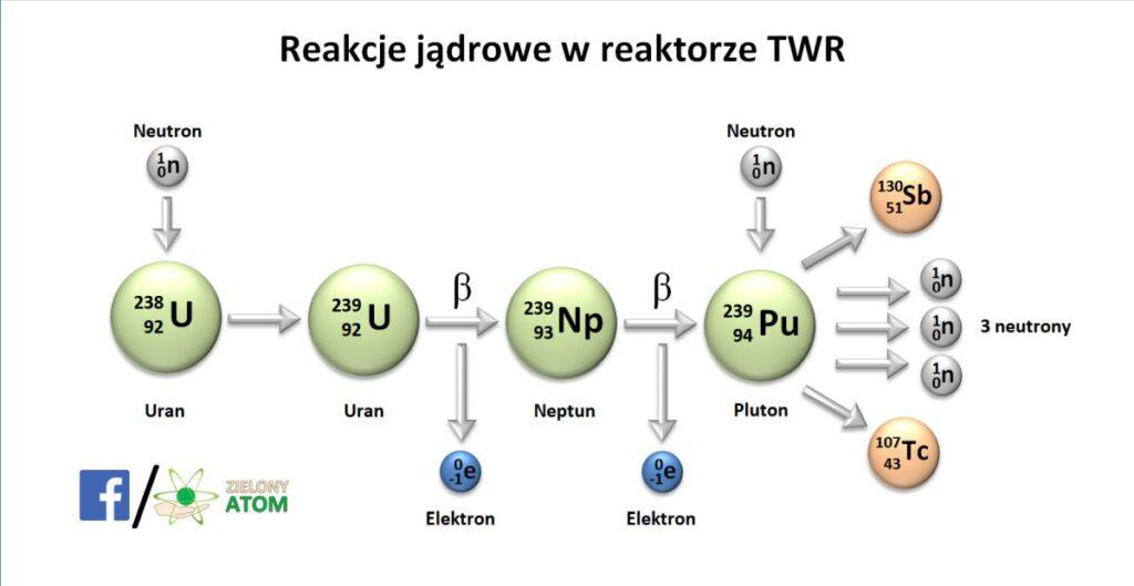 Reaktor TWR