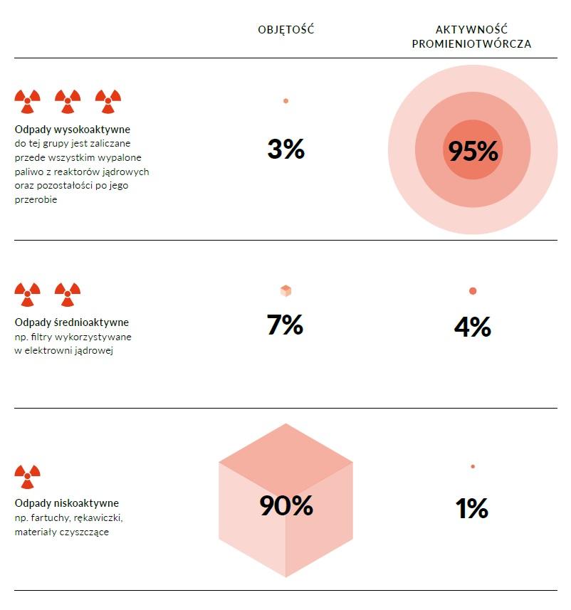 Porównanie objętości odpadów radioaktywnych