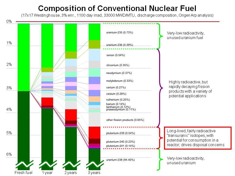 Skład zużytego paliwa jądrowego