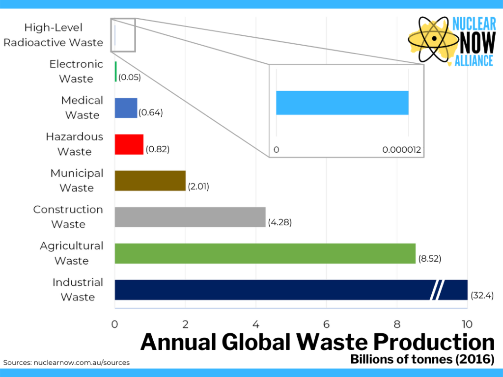 Porównanie ilości odpadów z różnych źródeł