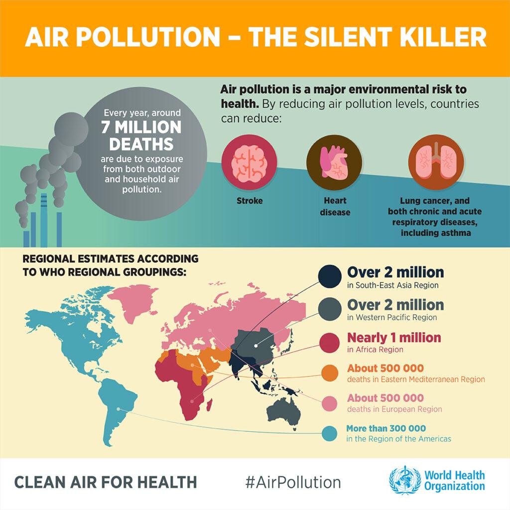 Skażenie powietrza produktami spalania zabija 7mln ludzi rocznie
